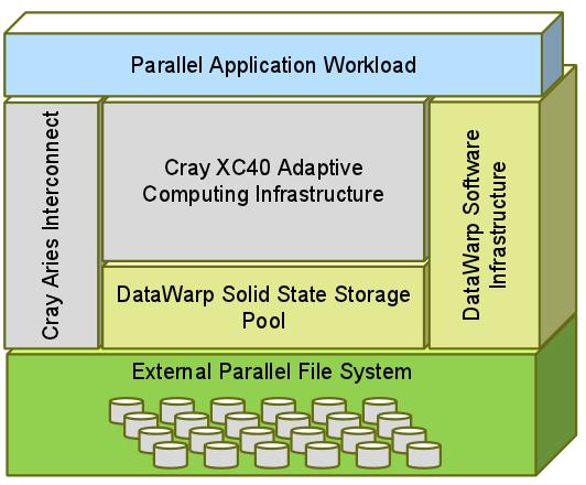 20140930-F1-datawarparch