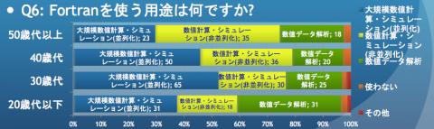 FORTRAN-Usage-Survey