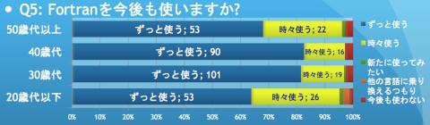 FORTRAN-Use-survey