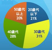 Survey-age