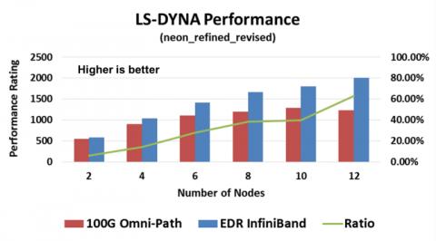 20160412-F1-LS-DYNA-Performance-comparison-768x426