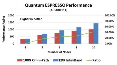 20160412-F1-Quantum-ESPRESSO-Performance-comparison-768x425