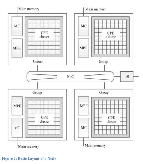20160620-F1 Sunway-TaihuLight-basic-layout-of-a-node
