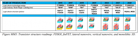 20160728-F1-ITRS-2015-transistor-structure-roadmap