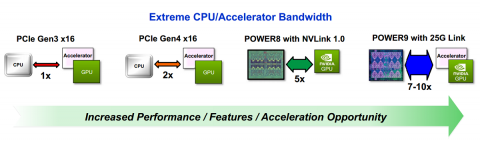 20160830-F1-IBM-Power9-accelerator-bandwidth-Hot-Chips-1200x