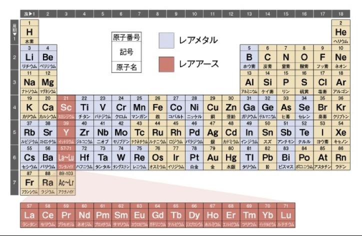 issp-periodictable