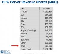 20161122-IDC.HPE-Marketshare.SC16