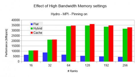 20170126-Effect-of-HBM-settings-MPI-perf