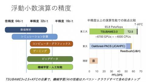 TSUBAME3-Press-Final-16bitperformance